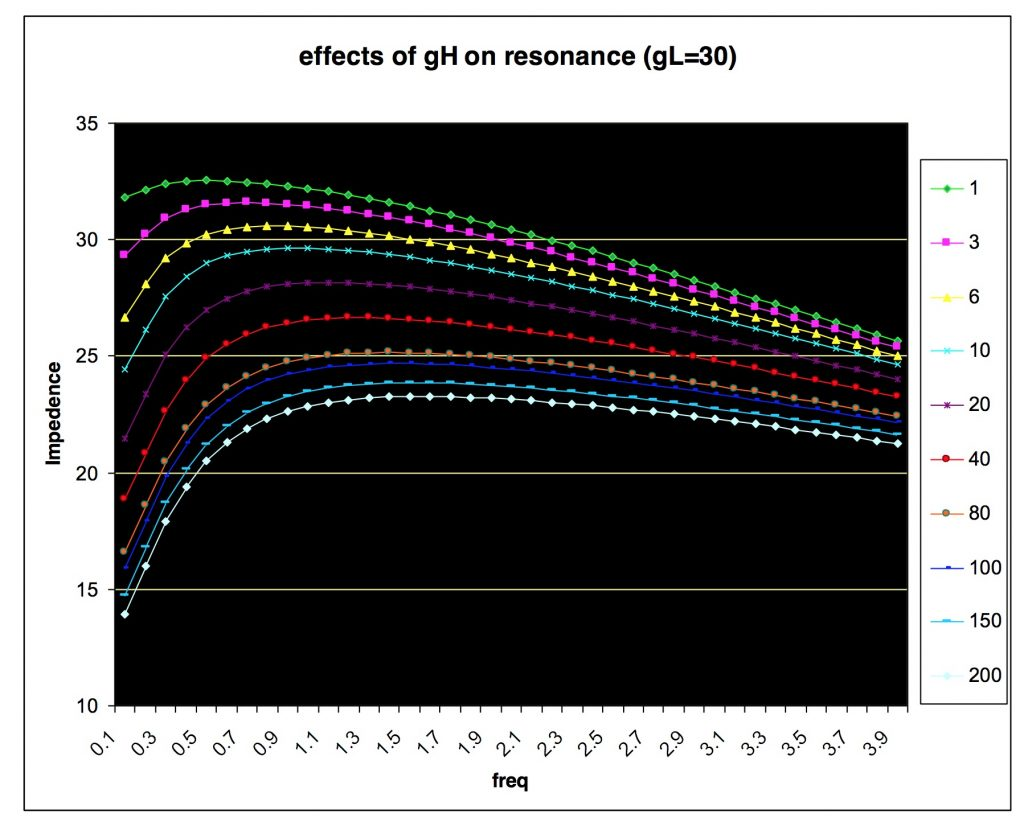 The effects of conductance of H current on resonance in the two dimensional reduced model